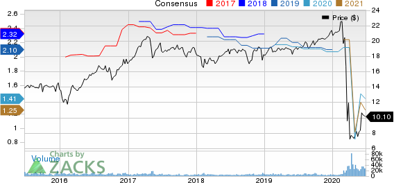 Chimera Investment Corporation Price and Consensus