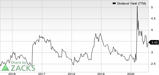 First American Financial Corporation Dividend Yield (TTM)