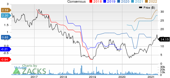 Diebold Nixdorf, Incorporated Price and Consensus