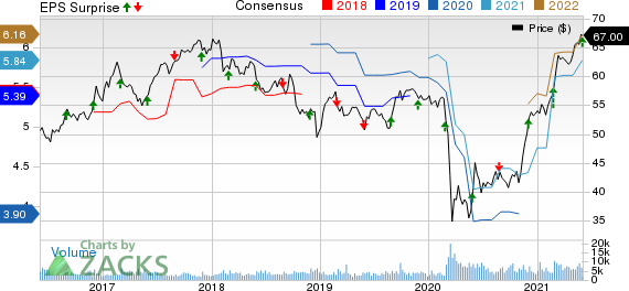 Bank of Nova Scotia The Price, Consensus and EPS Surprise
