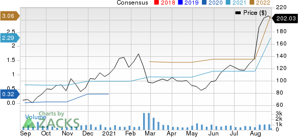 SiTime Corporation Price and Consensus