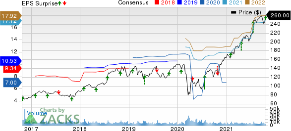 HCA Healthcare, Inc. Price, Consensus and EPS Surprise