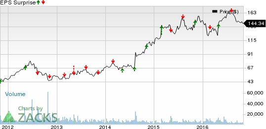 Monster Beverage (MNST) Q3 Earnings: Beat in the Cards?