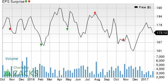 AvalonBay (AVB) Q4 Earnings: Disappointment in the Cards?