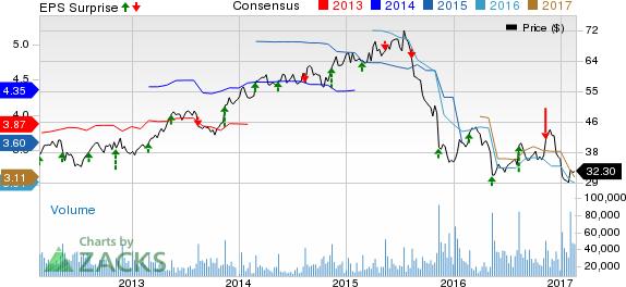 Macy's (M) Q4 Earnings Surpass Estimates, Stock Up