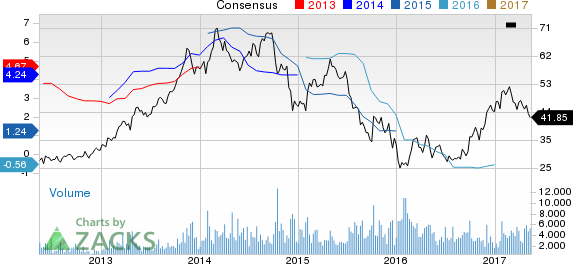 Top Ranked Income Stocks to Buy for May 15th