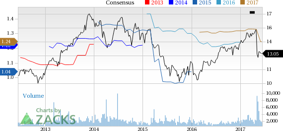 Hercules Capital (HTGC) Down 2.2% Since Earnings Report: Can It Rebound?