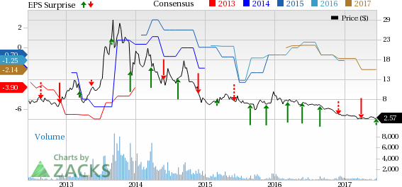 ReneSola (SOL) Q1 Loss Narrower than Expected, Revenues Down