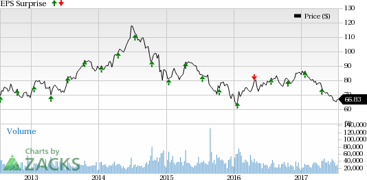 What's in the Cards for Schlumberger (SLB) in Q2 Earnings?
