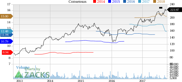 Why Is Fedex Fdx Up 37 Since The Last Earnings Report Nasdaq
