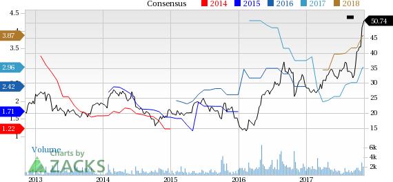 Strong Buy Stocks Bursting to New Highs: Kraton Corp (KRA)