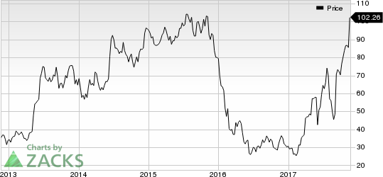 Restoration Hardware Holdings Inc. Price