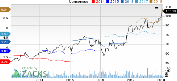Northern Trust Corporation Price and Consensus