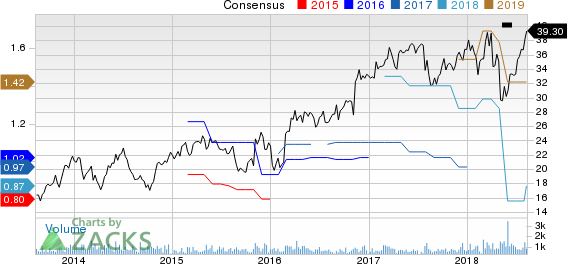AAON, Inc. Price and Consensus