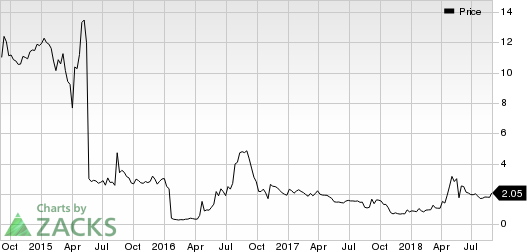 Eleven Biotherapeutics, Inc. Price