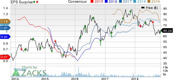 Franco-Nevada Corporation Price, Consensus and EPS Surprise