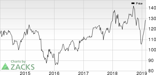 United Technologies Corporation Price