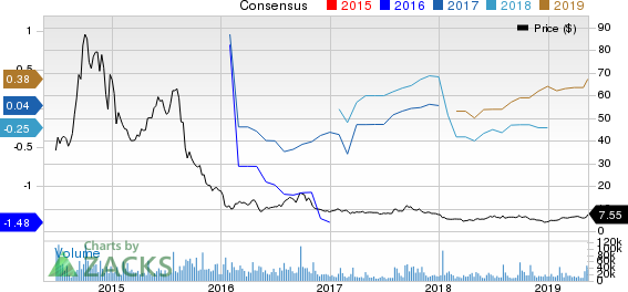 GoPro, Inc. Price and Consensus