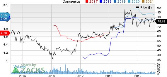 GATX Corporation Price and Consensus