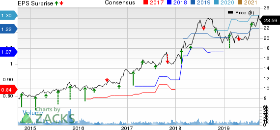 CBIZ, Inc. Price, Consensus and EPS Surprise