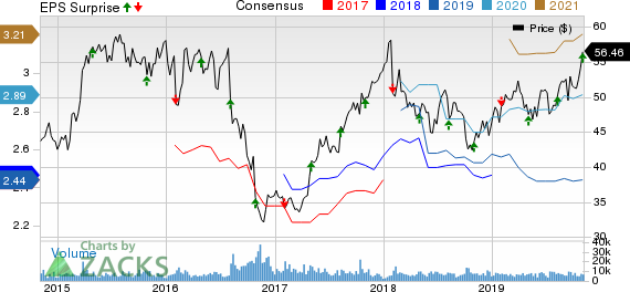 Novo Nordisk A/S Price, Consensus and EPS Surprise