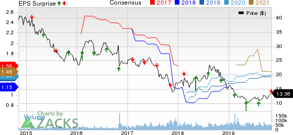 CenturyLink, Inc. Price, Consensus and EPS Surprise
