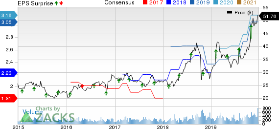 PC Connection, Inc. Price, Consensus and EPS Surprise