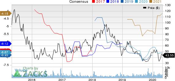 Agios Pharmaceuticals, Inc. Price and Consensus