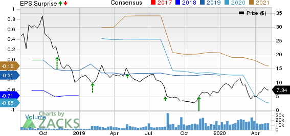 Bloom Energy Corporation Price, Consensus and EPS Surprise