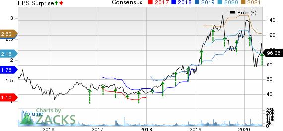 CyberArk Software Ltd Price, Consensus and EPS Surprise