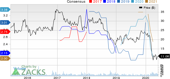 Customers Bancorp, Inc Price and Consensus