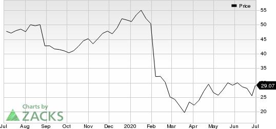 Zogenix, Inc. Price