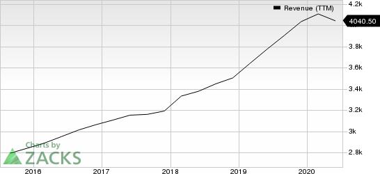 Paychex, Inc. Revenue (TTM)