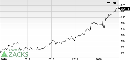 Dollar General Corporation Price
