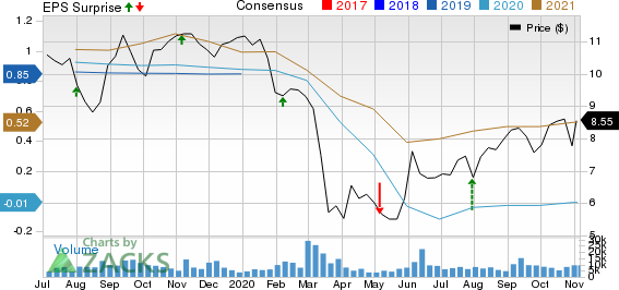 CNH Industrial N.V. Price, Consensus and EPS Surprise
