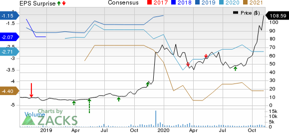 Kodiak Sciences Inc. Price, Consensus and EPS Surprise