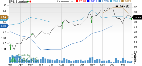 Air Transport Services Group, Inc Price, Consensus and EPS Surprise