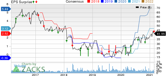Clearwater Paper Corporation Price, Consensus and EPS Surprise