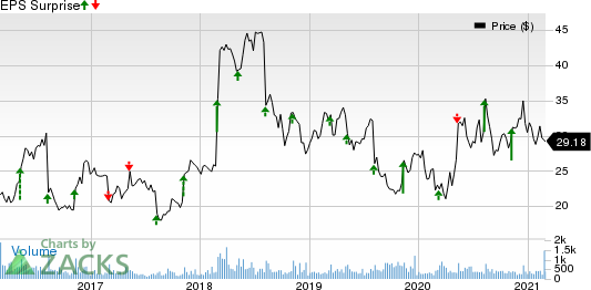 American Public Education, Inc. Price and EPS Surprise