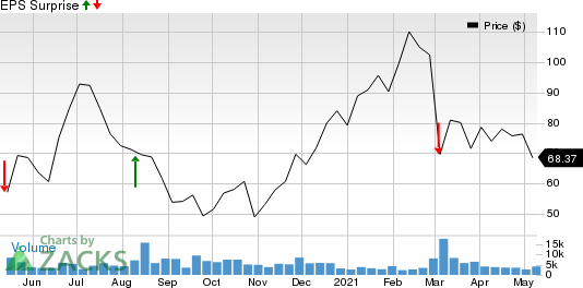 Schrodinger, Inc. Price and EPS Surprise
