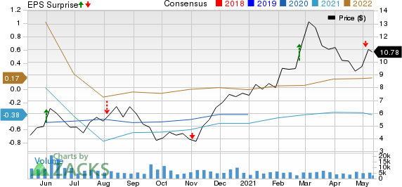 ProPetro Holding Corp. Price, Consensus and EPS Surprise