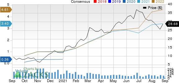 Matador Resources Company Price and Consensus