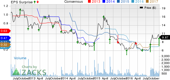 Tilly's (TLYS) Surges Post Q3 Earnings: Can it Rally Further?