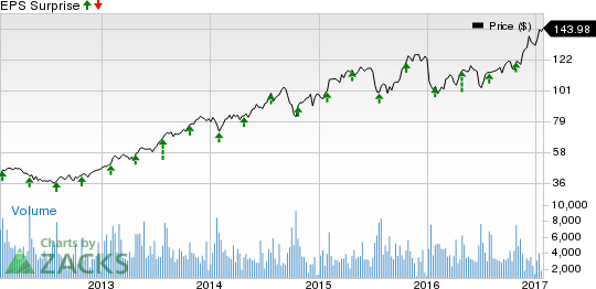 Lear (LEA) Q4 Earnings: Is a Beat in Store for the Stock?