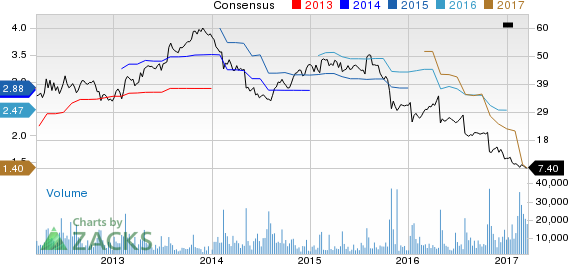 Why Is GNC Holdings (GNC) Down 6% Since the Last Earnings Report?
