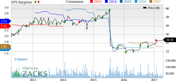 eBay (EBAY) to Report Q1 Earnings: Is a Surprise in Store?