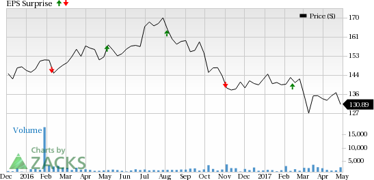 Federal Realty (FRT) to Post Q1 Earnings: What's in Store?