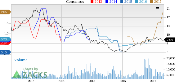 Cosan (CZZ) Q1 Earnings Fall Y/Y on Weak Sales, Margins