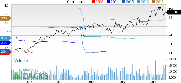 ADP Up 4.3% Since Earnings Report: Can It Continue?