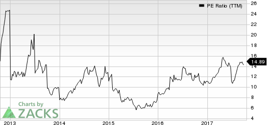 Pilgrim's Pride Corporation PE Ratio (TTM)